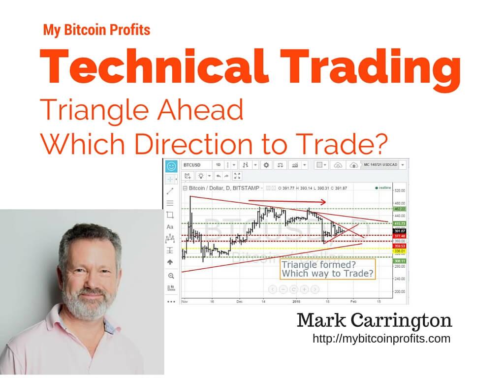 Bitcoin Charts Triangle