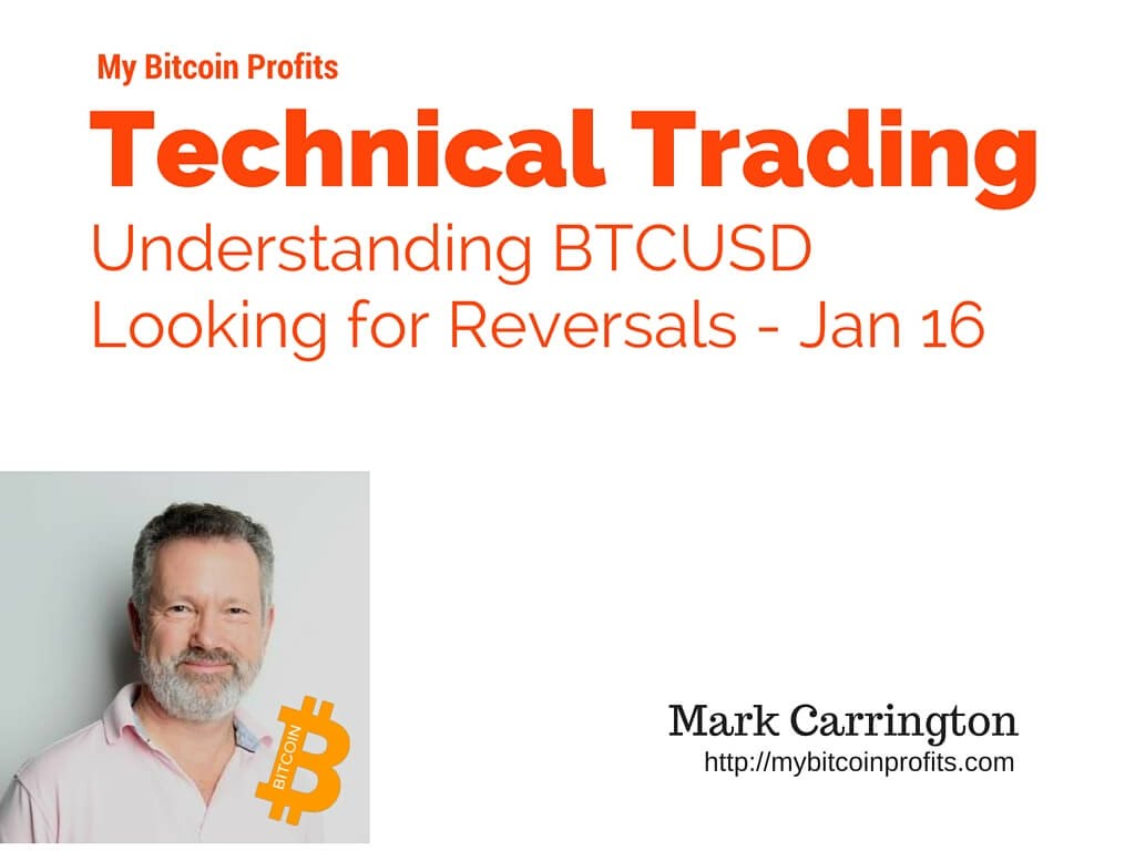 Bitcoin 2016: Looking for Reversals
