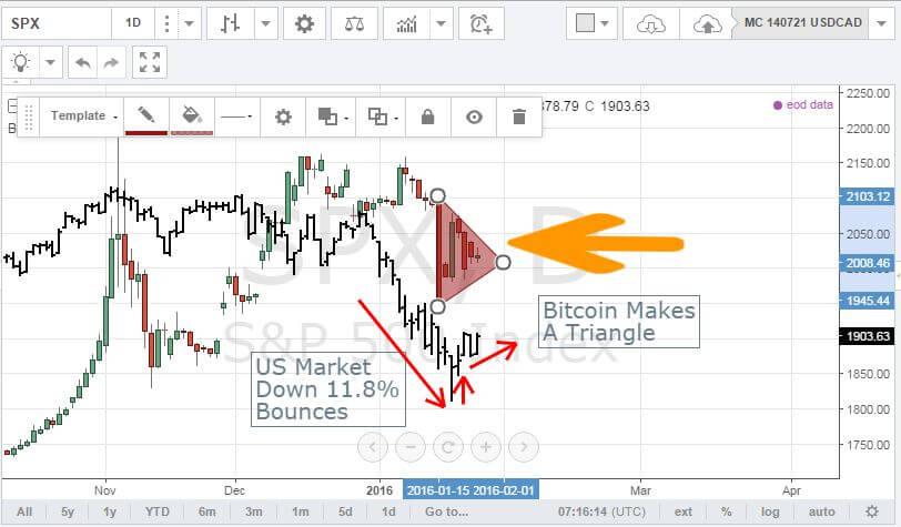 BTC Triangle 160127
