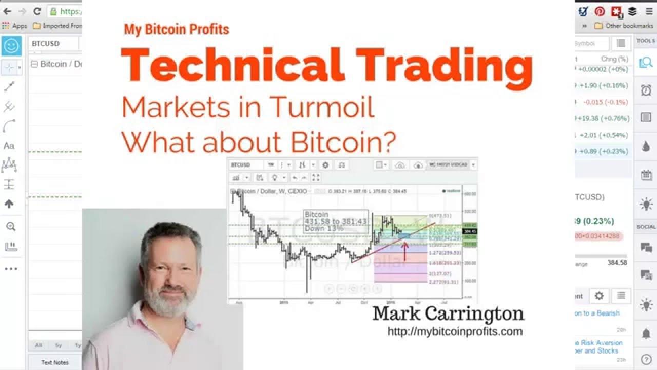 Bitcoin Trading 2016: Fear Drives Markets